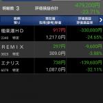 【2017/02/24】ポートフォリオ観測 含み-48万円(-23.71%)